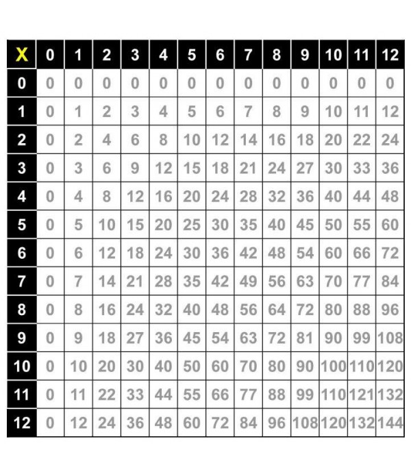 Multiplication Wall Poster
